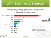 EXIT-POLL Europarlamentare: PSD, marele câștigător cu peste 40%. Află scorurile celorlalte partide