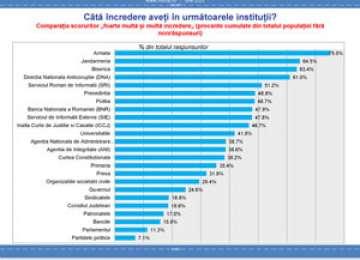 Jandarmeria Română, pe locul al doilea în topul încrederii românilor