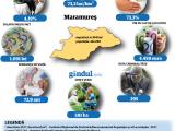 Locuitorii judeţului Maramureş, unii dintre cei mai prost plătiţi angajaţi din ţară