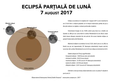 O eclipsă parţială de Lună va avea loc luni