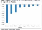 România, cel mai puţin expusă la impactul căderii economiei ruseşti