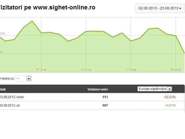 SIGHET 247 a ajuns publicația online preferată a sighetenilor
