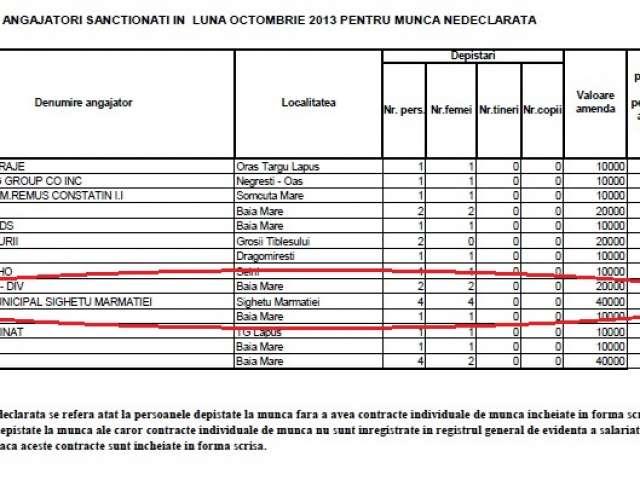 EXCLUSIV SIGHET 247 - Spitalul municipal Sighet A FOST AMENDAT DE I.T.M. cu 40.000 lei pentru că a avut angajați la negru