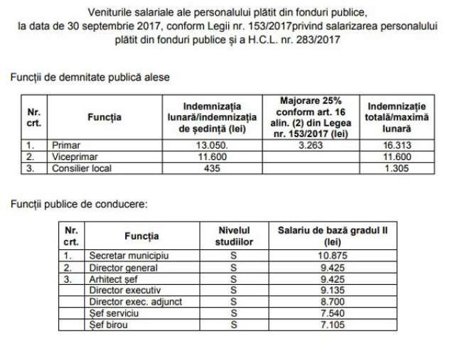 Salariile persoanelor din conducerea municipiului Baia Mare