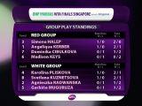 Simona Halep joacă pentru calificare în semifinalele TURNEULUI CAMPIOANELOR cu numărul unu mondial