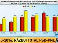 Sondaj Avangarde: PSD și PNL la egalitate: 40% din intențiile de vot