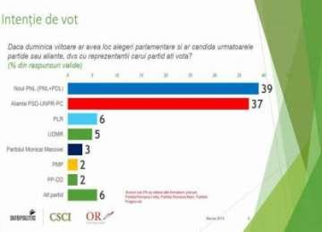 SONDAJ CSCI: Noul PNL - 39%, alianța PSD-UNPR-PC - 37% dacă duminică ar fi alegeri parlamentare