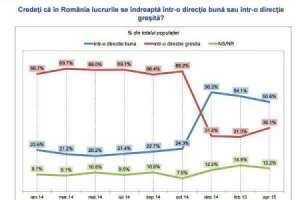 SONDAJ: Mai mult de jumătate dintre români consideră că țara se îndreaptă într-o direcție bună
