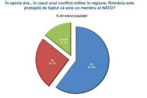 SONDAJ: Peste 60% dintre români consideră că țara e protejată de calitatea de membru NATO