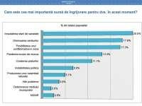 SONDAJ: Principalele îngrijorări ale românilor - starea de sănătate, diminuarea veniturilor, posibilitatea unui conflict