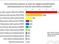 Sondaj: Victor Ponta ar fi votat în primul tur de 46% dintre alegători