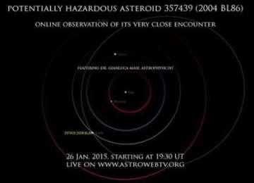 Un asteroid care se va apropia de Pământ la o distanță record va putea fi observat live pe internet pe 26 ianuarie