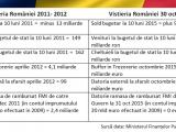 Victor Ponta - Raport privind vistieria țării între 2012 - 2015, pe durata mandatului acestuia de Prim-ministru
