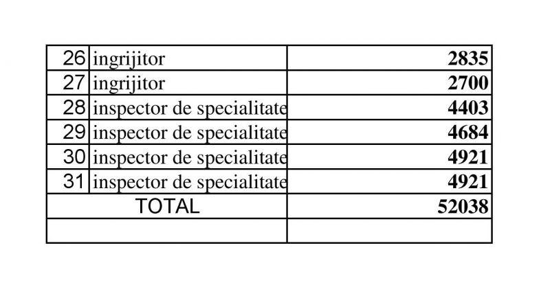 EXCLUSIV - Aflați SALARIILE din Direcția de Asistență socială Sighet
