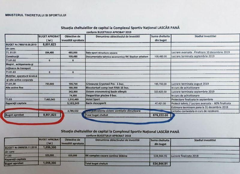 """Minciună și incompetență au rămas după guvernarea PSD - Investițiile la C.S.N. """"Lascăr Pană"""", realizate în procent de 7,63%"""