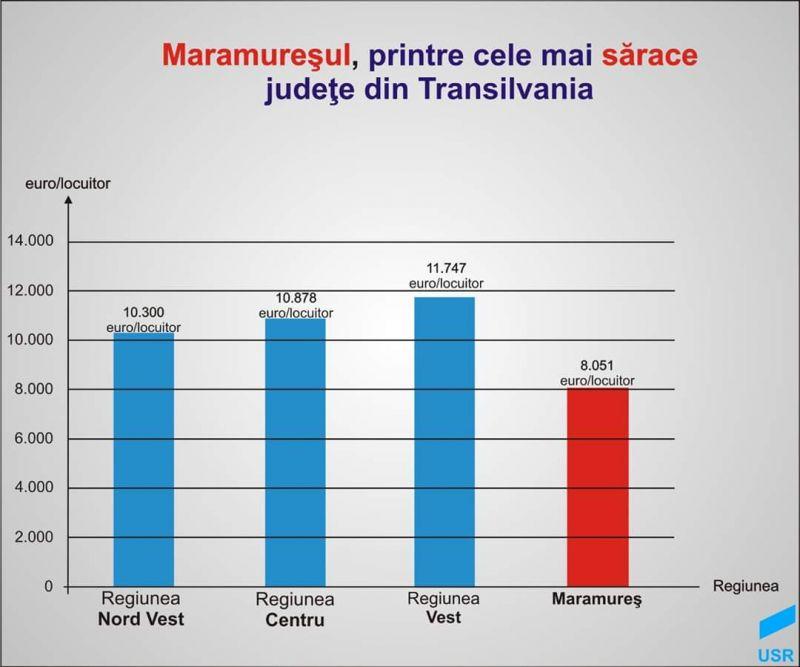 """Maramureșul, PIB sărăcăcios - Deputatul Duruș: """"Este nevoie de oameni cu viziune, care să ridice județul de unde l-au dus în 30 de ani cei care ne-au condus"""""""